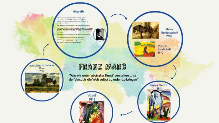 Franz Marc By Mathea Herrmann On Prezi