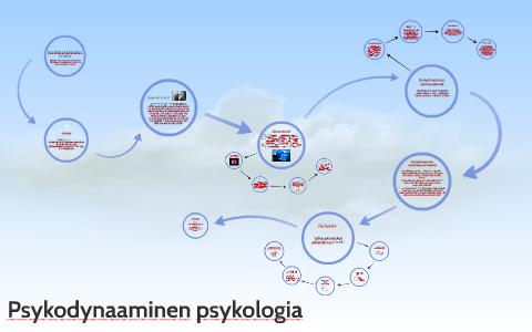 Psykodynaaminen Teoria
