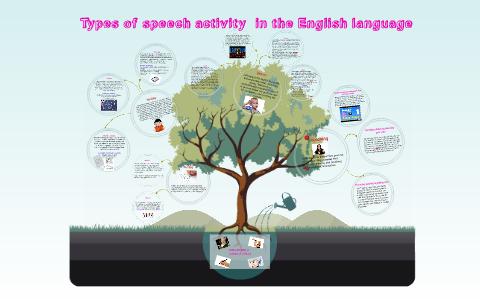 types of speech activity by aysylu nabiullina on prezi