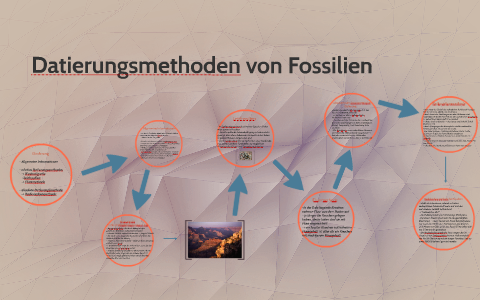 Methoden der Fossiliendatierung