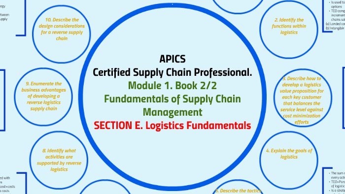 Module 1  Book 2/2  Fundamentals of Supply Chain Management
