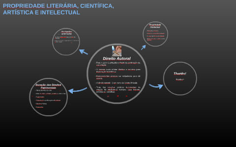 Propriedade Literária Científica Artística E Intelectual By