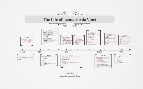 Timeline Of Leonardo Da Vinci S Life By Amanda Pesce On