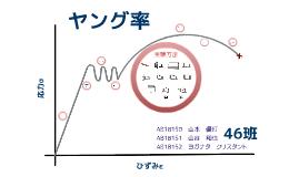 ヤング率 by Yoganata Kristanto