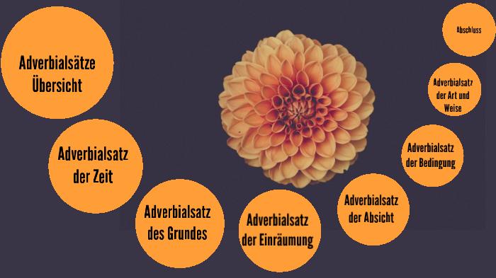 Adverbialsatze Im Deutschen Lerne Deutsch