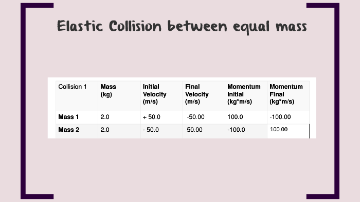Elastic Collision Between Equal Mass By Sabrina Campbell