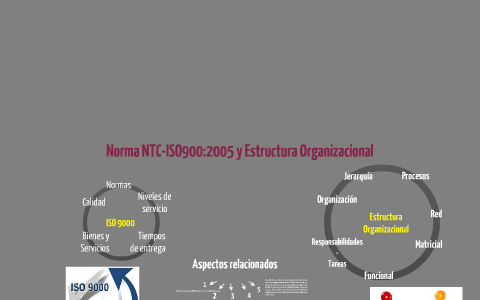 Norma Iso 9000 Y Estructura Organizacional By Sandy Moreno