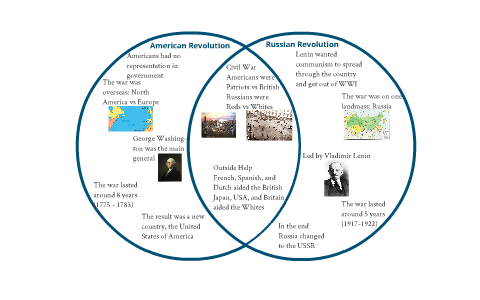 American and Russian    Revolution        Venn       Diagram    by Mark