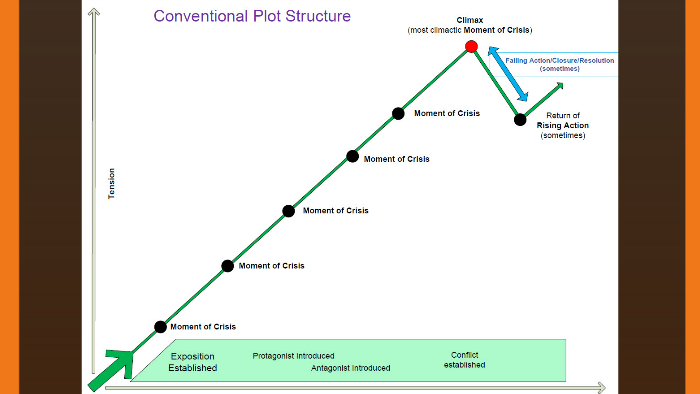 conventional plot structure