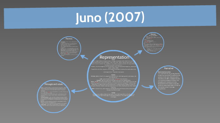 An Analysis of the Film 'Juno' - Words | Bartleby