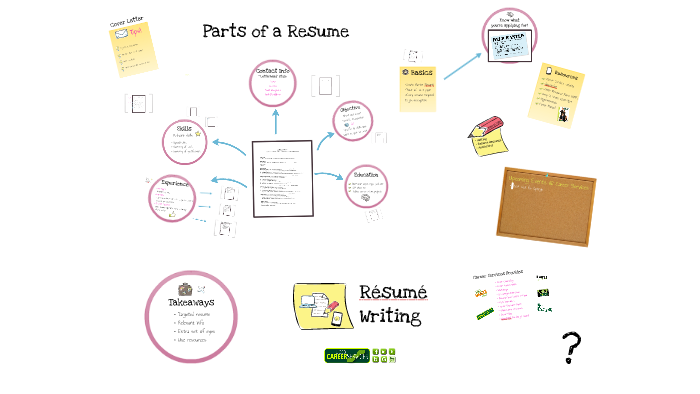 MAYA Resume Writing By Maya Salmon On Prezi