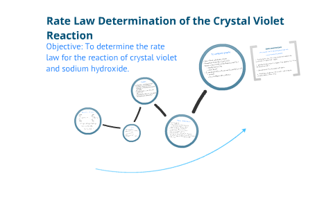crystal violet and sodium hydroxide