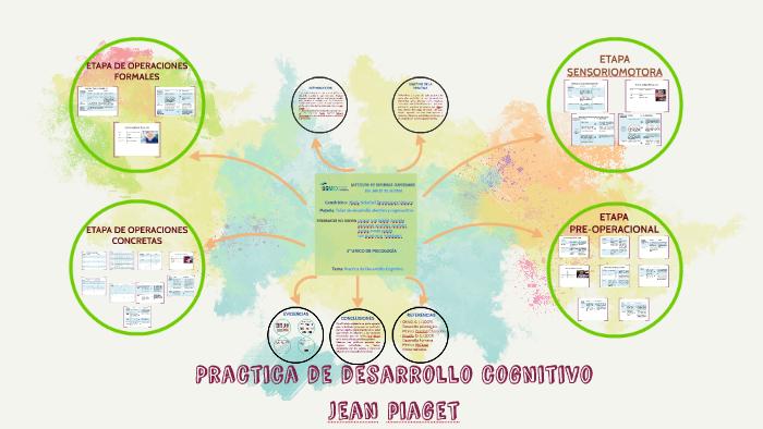 Practica De Desarrollo Cognitivo Jean Piaget By Karii O G