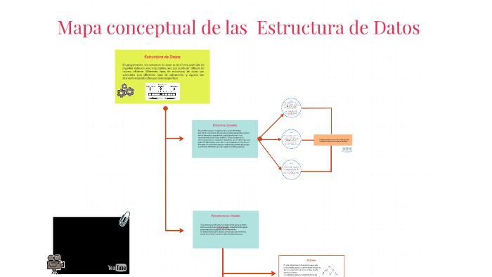 Mapa Conceptual De Las Estructura De Datos By Antonio