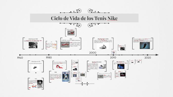 Palabra gusano Dispensación  Ciclo de Vida de los Tenis Nike by sarai crisanto garcia