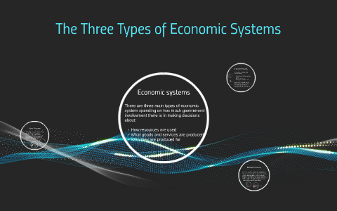 three main types of economic systems