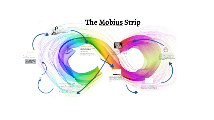 Super The Mobius Strip By Madison Grant On Prezi Wiring 101 Dicthateforg