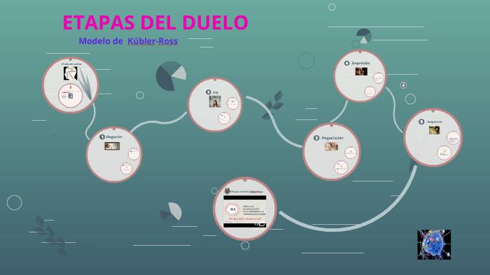 Etapas Del Duelo By Hernán Ramírez Buitrago On Prezi