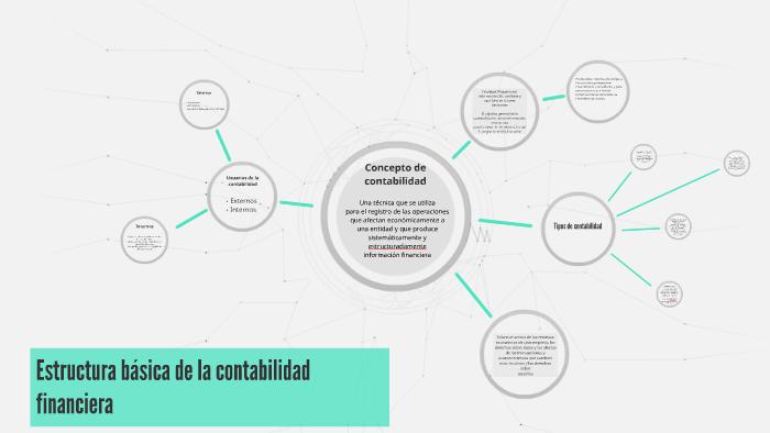 Estructura Básica De La Contabilidad By Alejandro Mercado On
