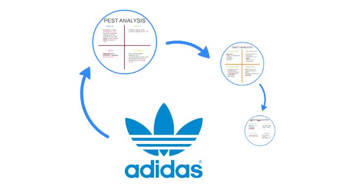 fotos oficiales 60% de liquidación amplia gama Adidas Analysis by Jordan Page on Prezi