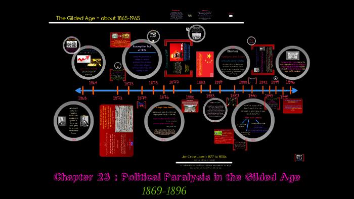 APUSH Chapter 23 by Moksha K on Prezi