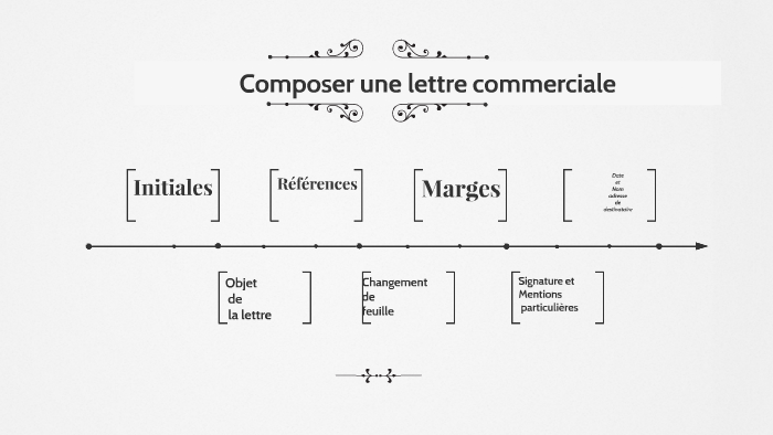 Composer Une Lettre By Soukaina El Aouad On Prezi