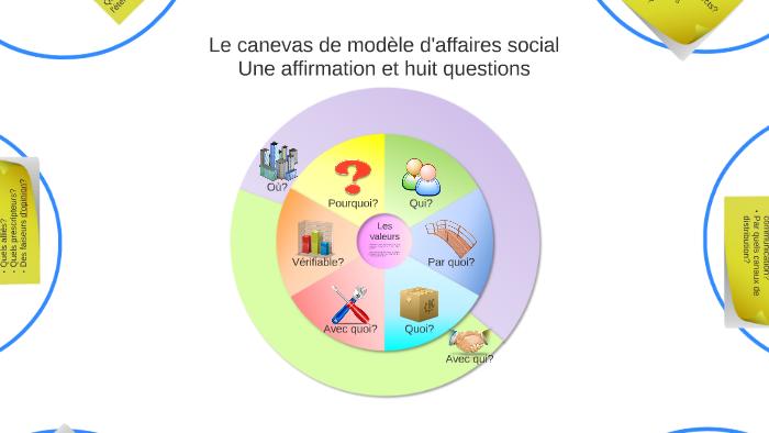 Le Canevas De Modèle D Affaires Social By Social Business