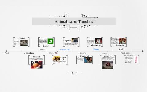 animal farm timeline