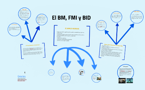 El BM, FMI y BID by karen lescas on Prezi Next