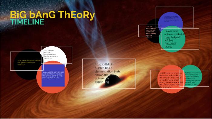 Big Bang Theory By Student Jacob Johnson