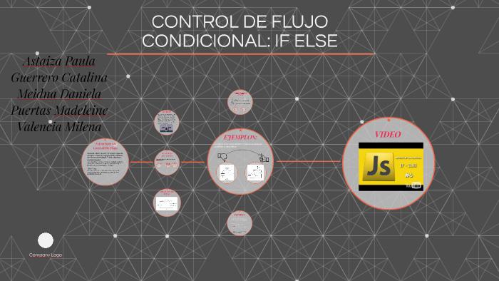Control De Flujo Condicional If Else By Paula Astaiza On Prezi