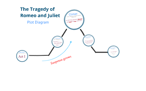 Romeo And Juliet Plot Diagram By J Goodbar On Prezi