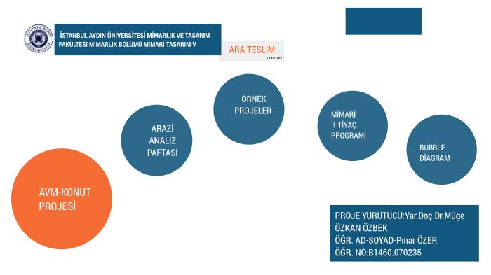 Ara Teslim By Pinar Ozer On Prezi Next