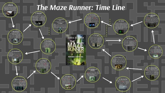 The Maze Runner: Time Line by Emma LoubertPrezi
