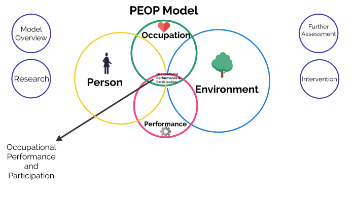 Peop Model By Kali Hartley A people is a plurality of persons considered as a whole, as is the case with an ethnic group, nation or the public of a polity. peop model by kali hartley