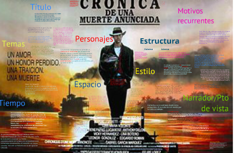 Crónica de una muerte anunciada by Natalia Castillo on Prezi