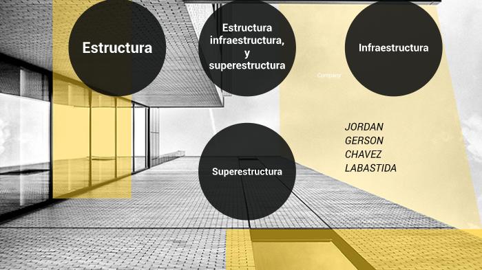 Estructura Superestructura E Infraestructura By Jordan