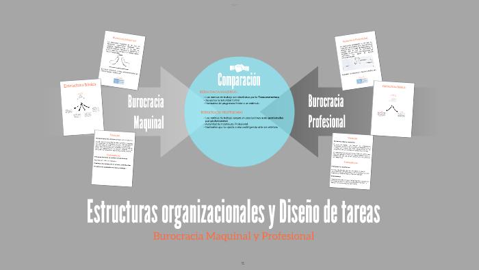 Burocracia Maquinal By Karin Danae Salazar Aguilar On Prezi