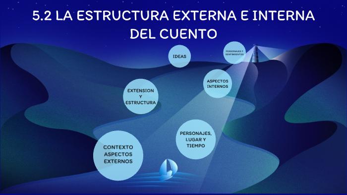 5 2 Estructura Externa E Interna Del Cuento By Equipo Uno On