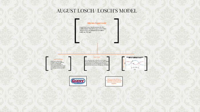 August Losch Losch Model By Jakayla Latimore