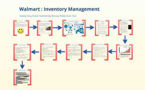 Walmart's Inventory Management System by Brittany Parker on