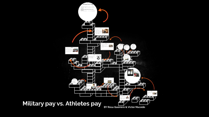 Should Military people get paid more than athletes? by Rosa