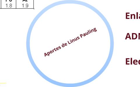 Aportes De Linus Pauling By Joel Velásquez On Prezi