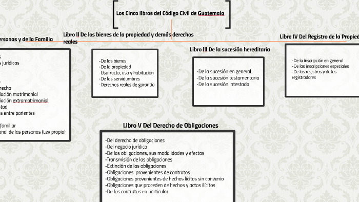 Los cinco libros del Código Civil de Guatemala by Adriana Escobar on ...