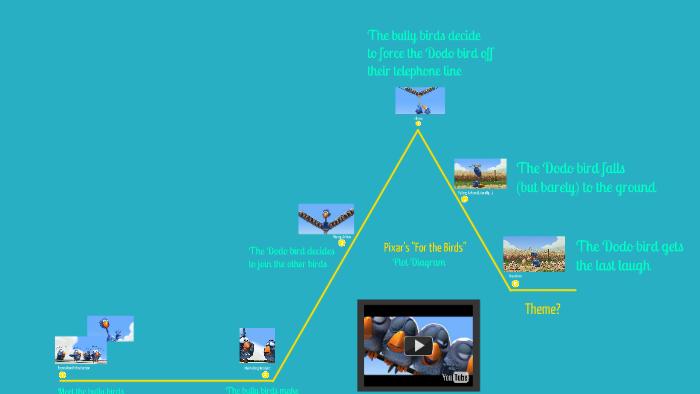 For The Birds Plot Diagram Manual Guide