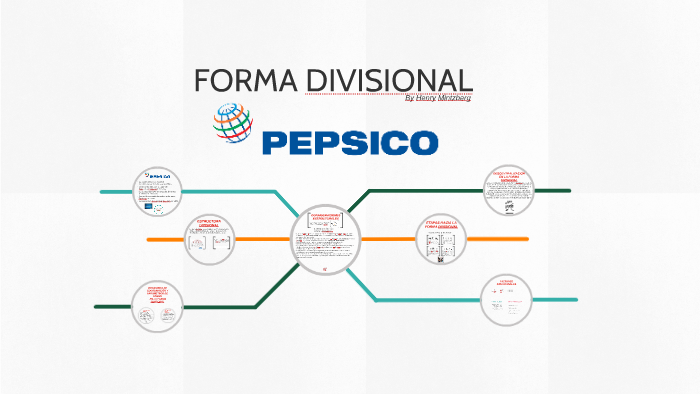 Forma Divisional By Manuel Quiroga On Prezi
