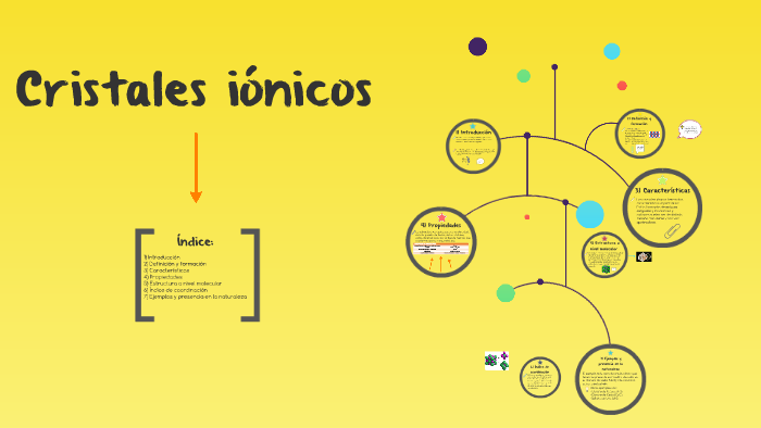 Cristales Iónicos By María Luque Miranda On Prezi