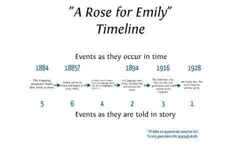 a rose for emily symbolism