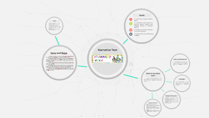 Narrative Text By Abdullah Cliq On Prezi
