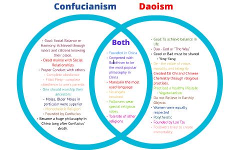 Is Taoism A Buddhist